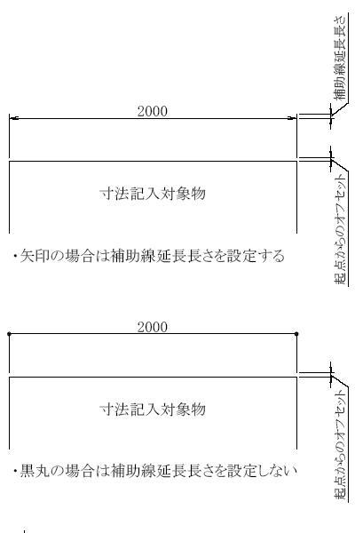 オートキャド(AutoCAD)の寸法線